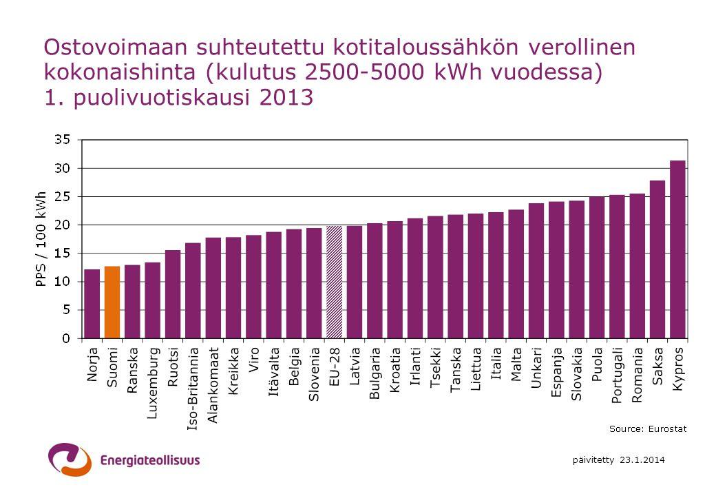Ostovoimaan suhteutettu kotitaloussähkön verollinen kokonaishinta (kulutus 2500-5000 kWh vuodessa) 1. puolivuotiskausi 2013