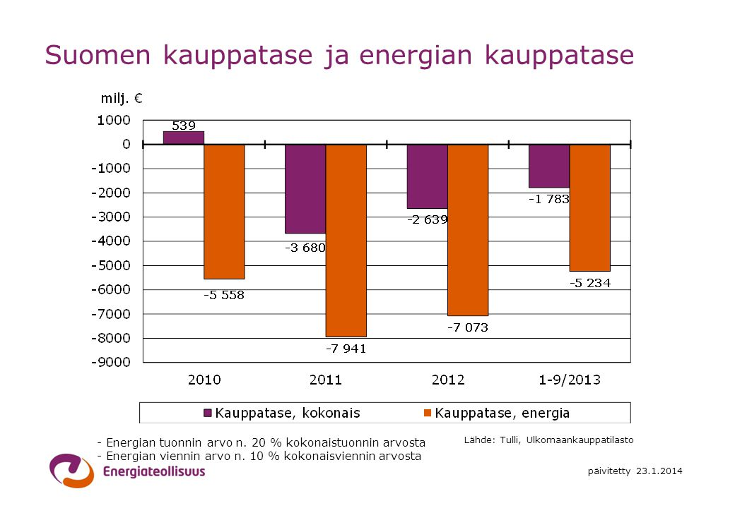 Suomen kauppatase ja energian kauppatase