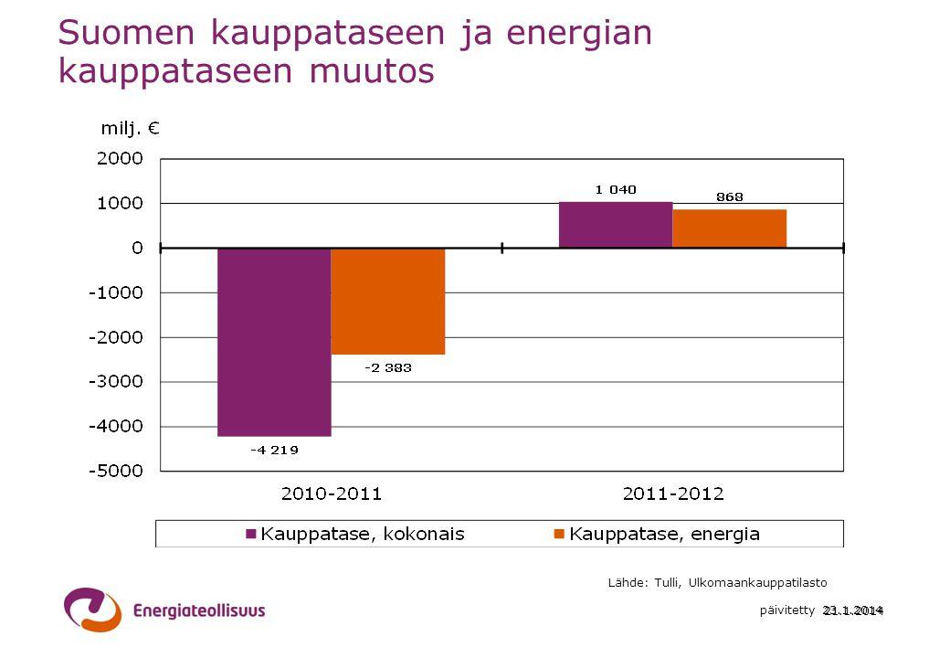 Suomen kauppataseen ja energian kauppataseen muutos
