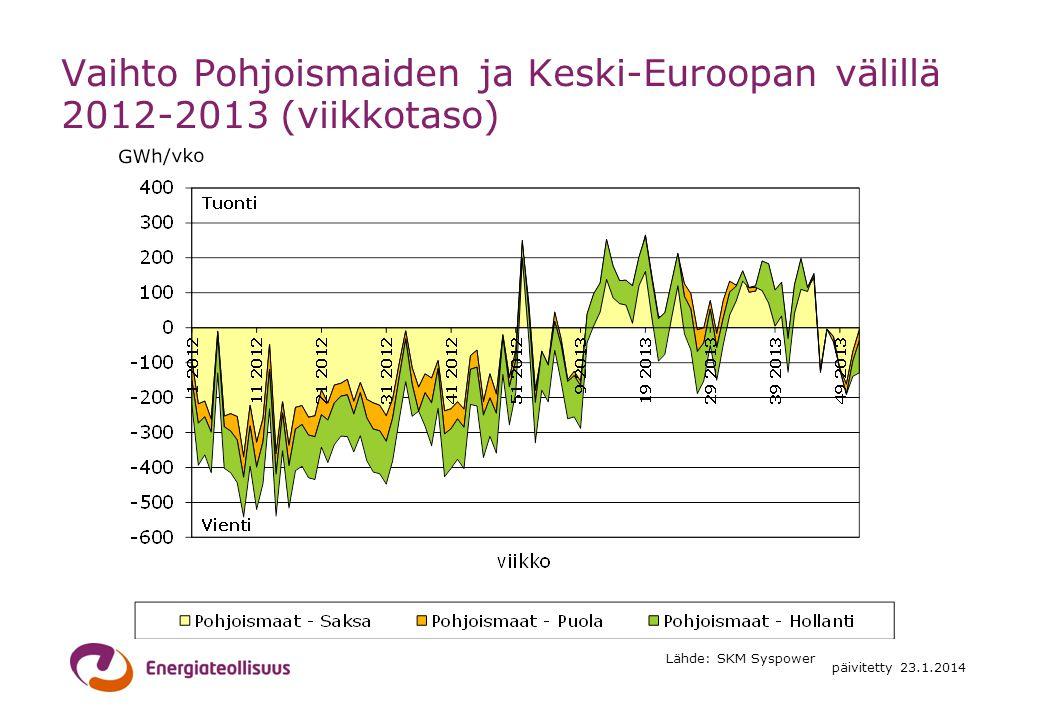 Vaihto Pohjoismaiden ja Keski-Euroopan välillä 2012-2013 (viikkotaso)