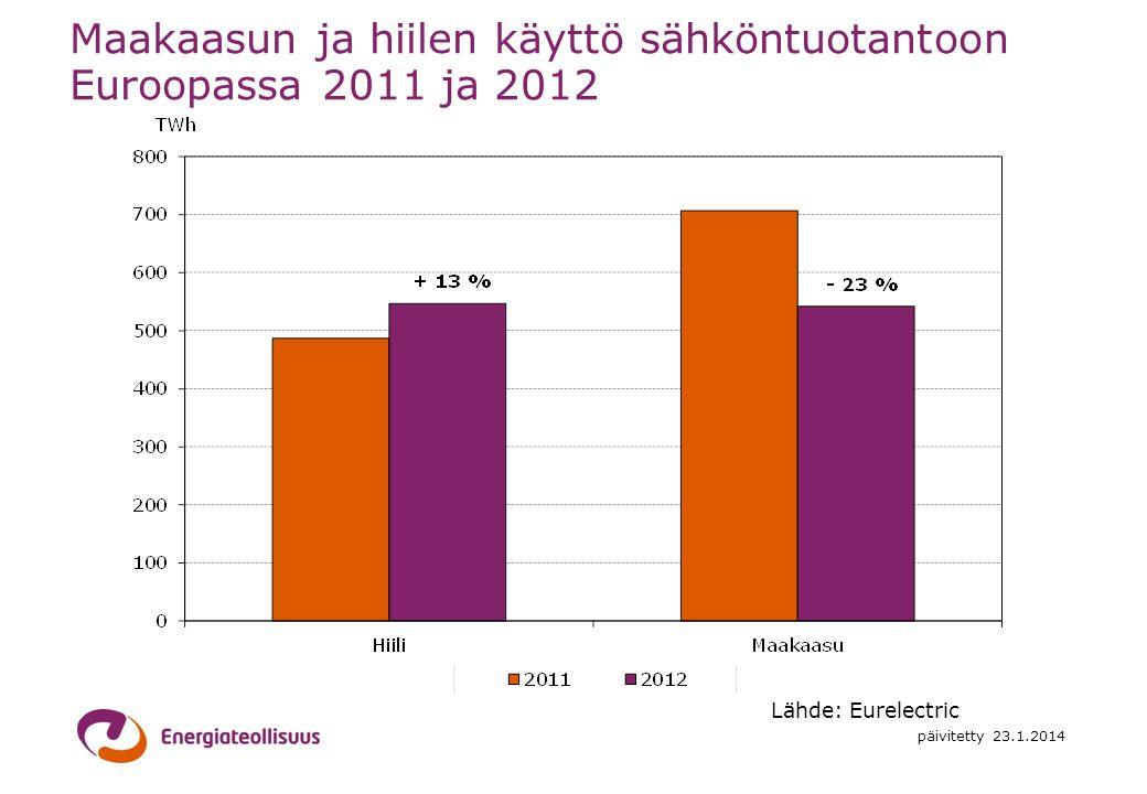 Maakaasun ja hiilen käyttö sähköntuotantoon Euroopassa 2011 ja 2012
