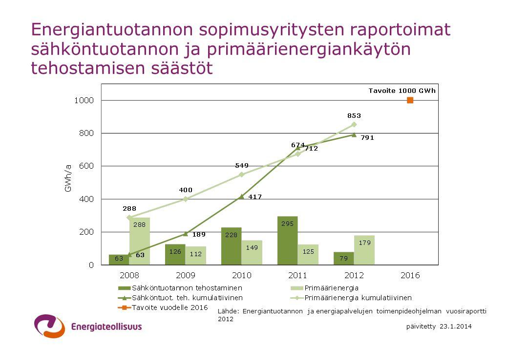 Energiantuotannon sopimusyritysten raportoimat sähköntuotannon ja primäärienergiankäytön tehostamisen säästöt