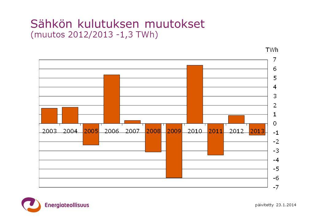 Sähkön kulutuksen muutokset (muutos 2012/2013 -1,3 TWh)
