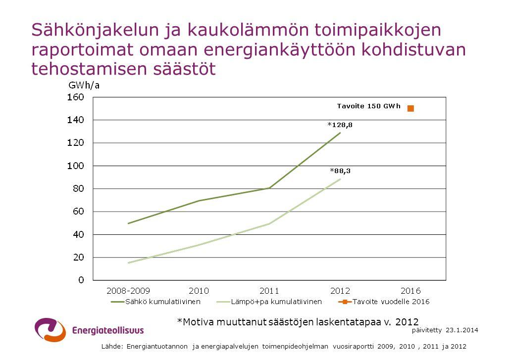 *Motiva muuttanut säästöjen laskentatapaa v. 2012