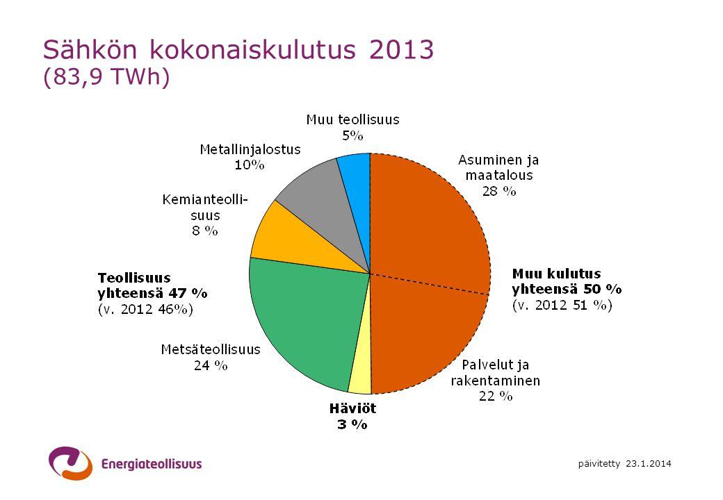 Sähkön kokonaiskulutus 2013 (83,9 TWh)