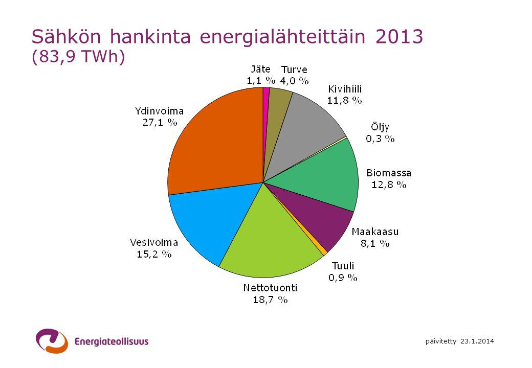 Sähkön hankinta energialähteittäin 2013 (83,9 TWh)