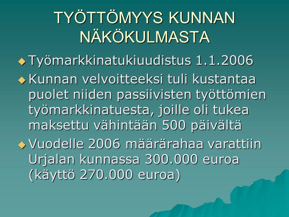 TYÖTTÖMYYS KUNNAN NÄKÖKULMASTA