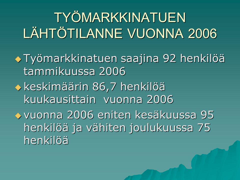 TYÖMARKKINATUEN LÄHTÖTILANNE VUONNA 2006