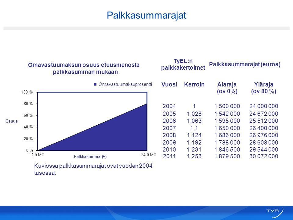 TyEL:n palkkakertoimet Palkkasummarajat (euroa)