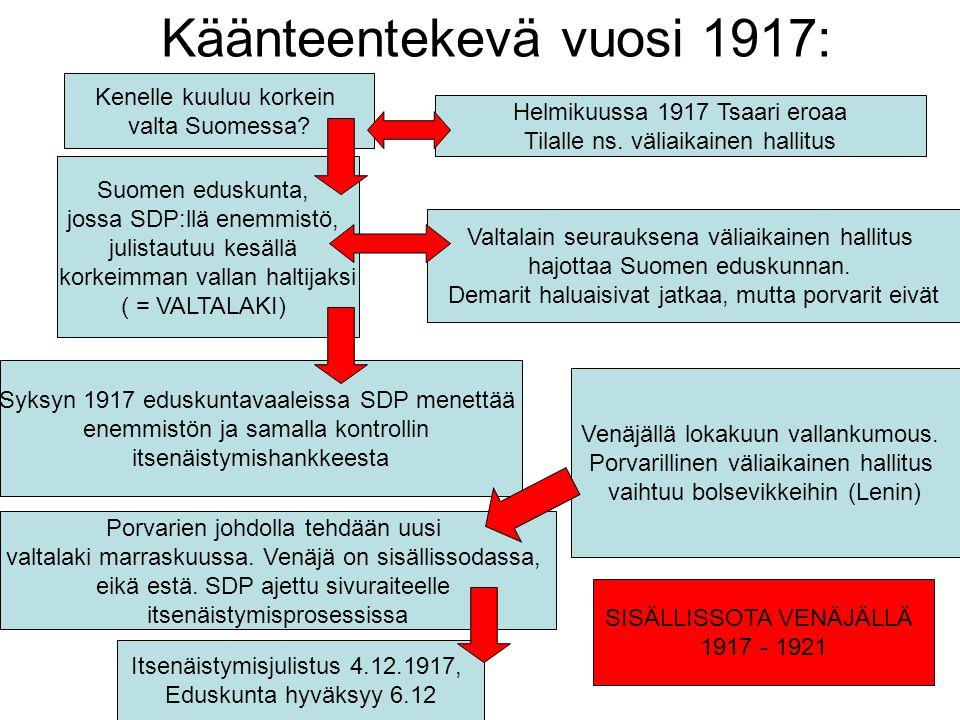 Käänteentekevä vuosi 1917: