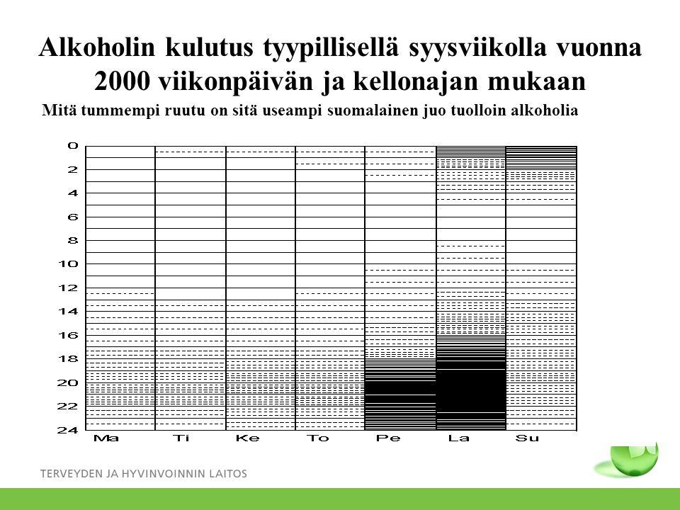 Alkoholin kulutus tyypillisellä syysviikolla vuonna 2000 viikonpäivän ja kellonajan mukaan