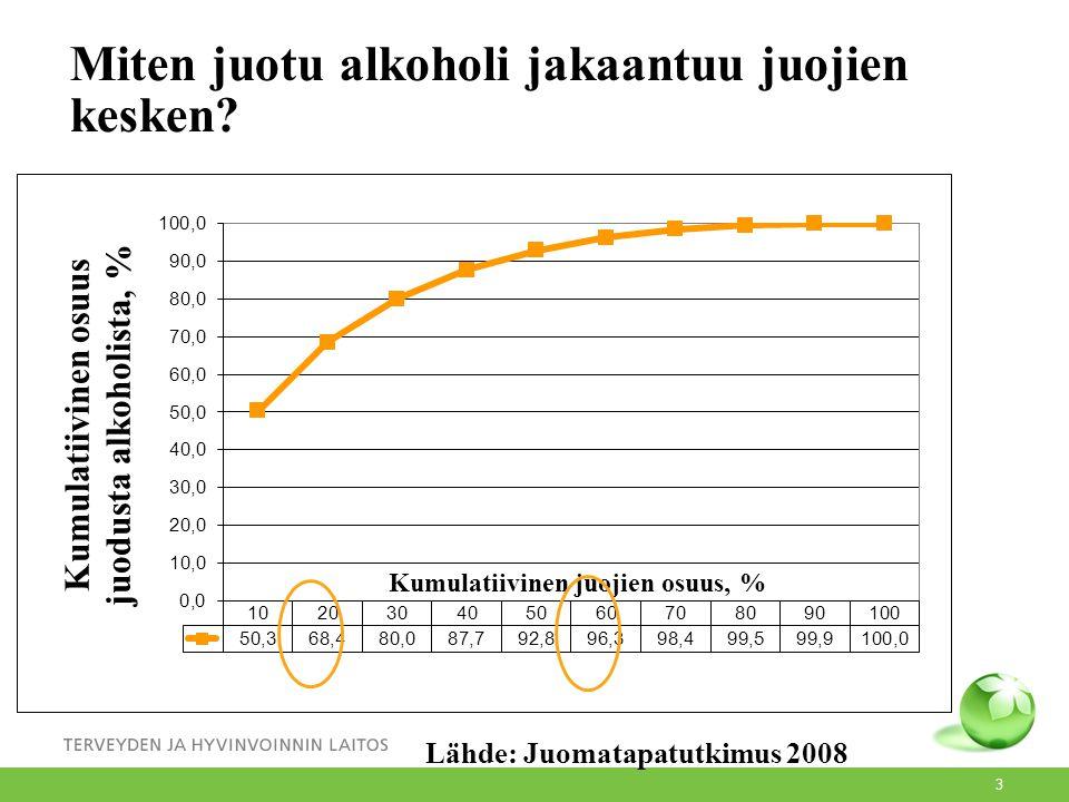 Miten juotu alkoholi jakaantuu juojien kesken