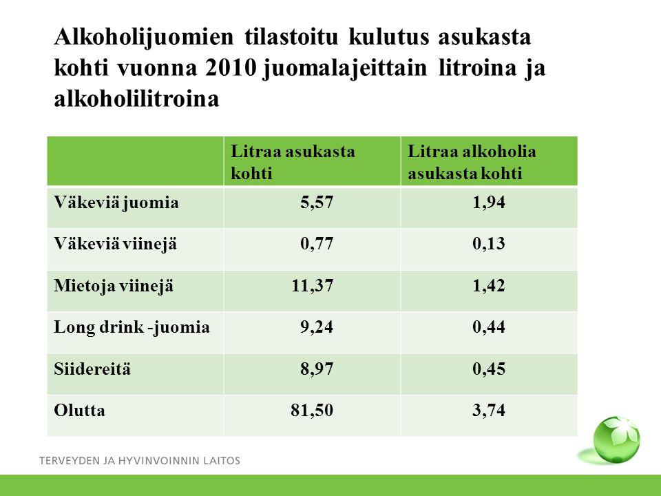 Alkoholijuomien tilastoitu kulutus asukasta kohti vuonna 2010 juomalajeittain litroina ja alkoholilitroina
