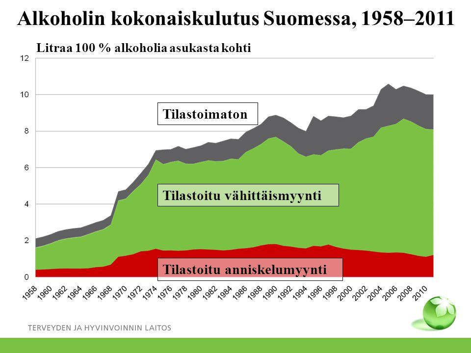 Alkoholin kokonaiskulutus Suomessa, 1958–2011