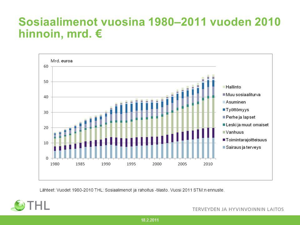 Sosiaalimenot vuosina 1980–2011 vuoden 2010 hinnoin, mrd. €