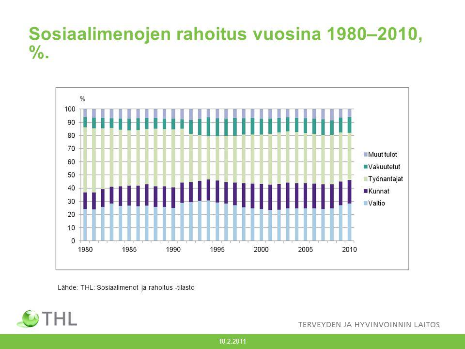 Sosiaalimenojen rahoitus vuosina 1980–2010, %.