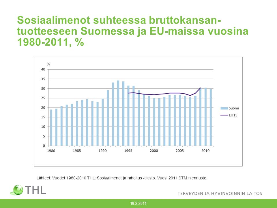 Sosiaalimenot suhteessa bruttokansan-tuotteeseen Suomessa ja EU-maissa vuosina 1980-2011, %