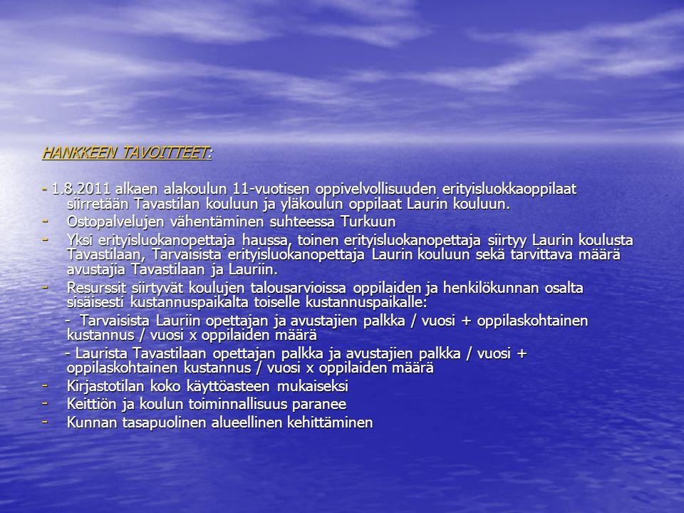 HANKKEEN TAVOITTEET:
