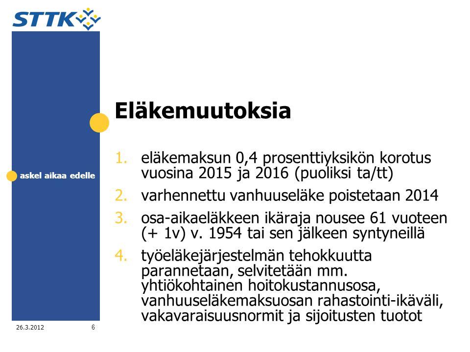 Eläkemuutoksia eläkemaksun 0,4 prosenttiyksikön korotus vuosina 2015 ja 2016 (puoliksi ta/tt) varhennettu vanhuuseläke poistetaan 2014.