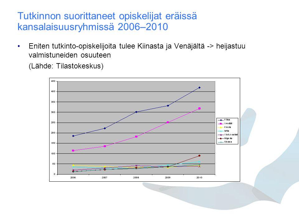 Tutkinnon suorittaneet opiskelijat eräissä kansalaisuusryhmissä 2006–2010