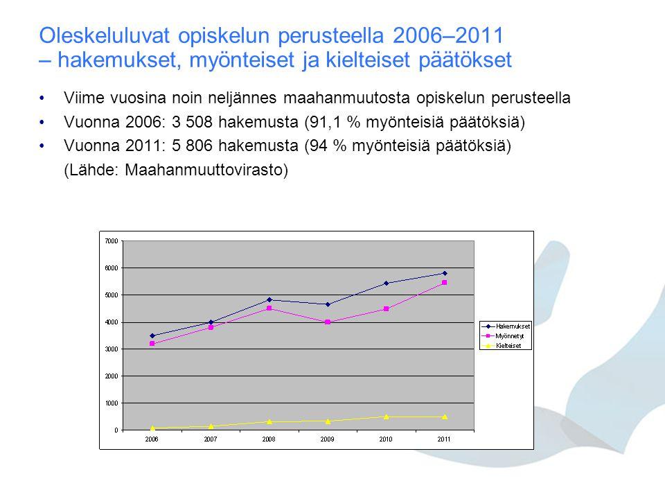 Oleskeluluvat opiskelun perusteella 2006–2011 – hakemukset, myönteiset ja kielteiset päätökset