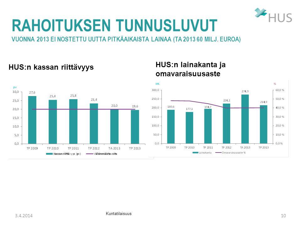 RAHOITUKSEN TUNNUSLUVUT vuonna 2013 ei nostettu uutta pitkäaikaista lainaa (TA 2013 60 milj. euroa)