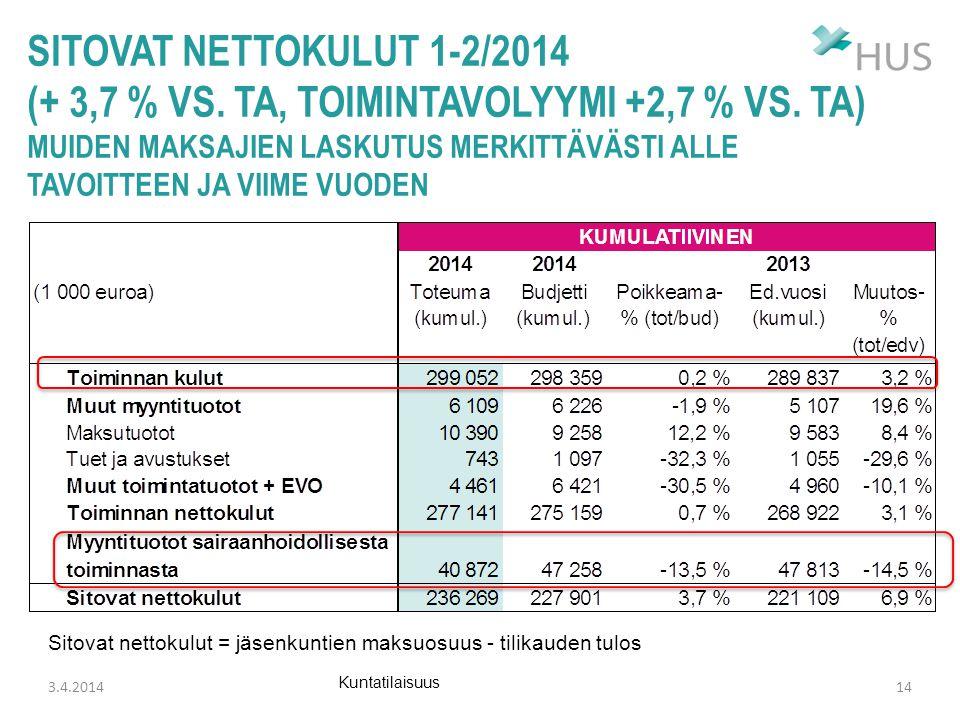sitovat nettokulut 1-2/2014 (+ 3,7 % vs. TA, toimintavolyymi +2,7 % vs