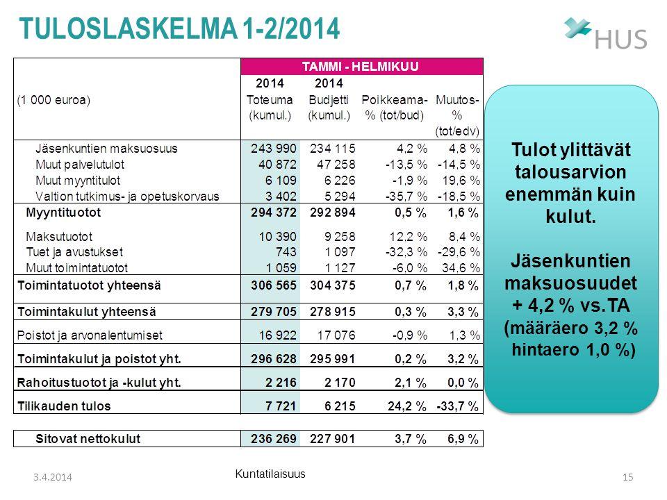 tuloslaskelma 1-2/2014 Tulot ylittävät talousarvion enemmän kuin kulut. Jäsenkuntien maksuosuudet + 4,2 % vs.TA.