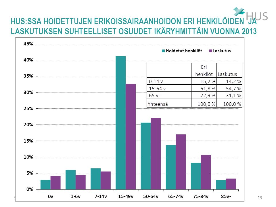 HUS:ssa hoidettujen erikoissairaanhoidon eri henkilöiden ja laskutuksen suhteelliset osuudet ikäryhmittäin vuonna 2013