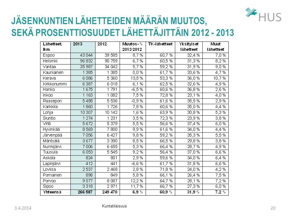 Jäsenkuntien lähetteiden määrän muutos, sekä prosenttiosuudet lähettäjittäin 2012 - 2013