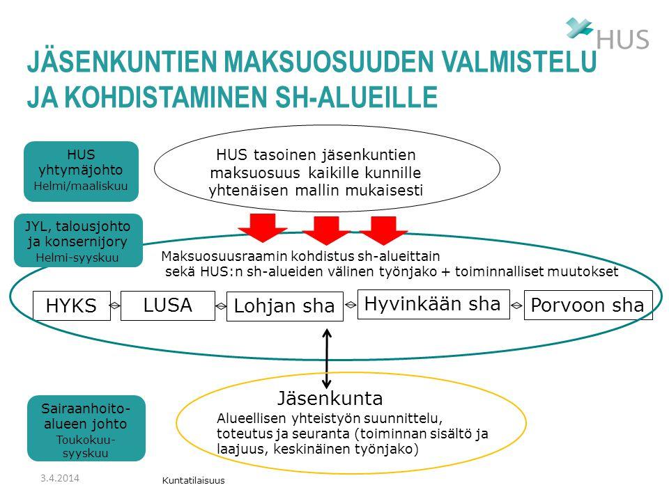 Jäsenkuntien maksuosuuden valmistelu ja kohdistaminen sh-alueille