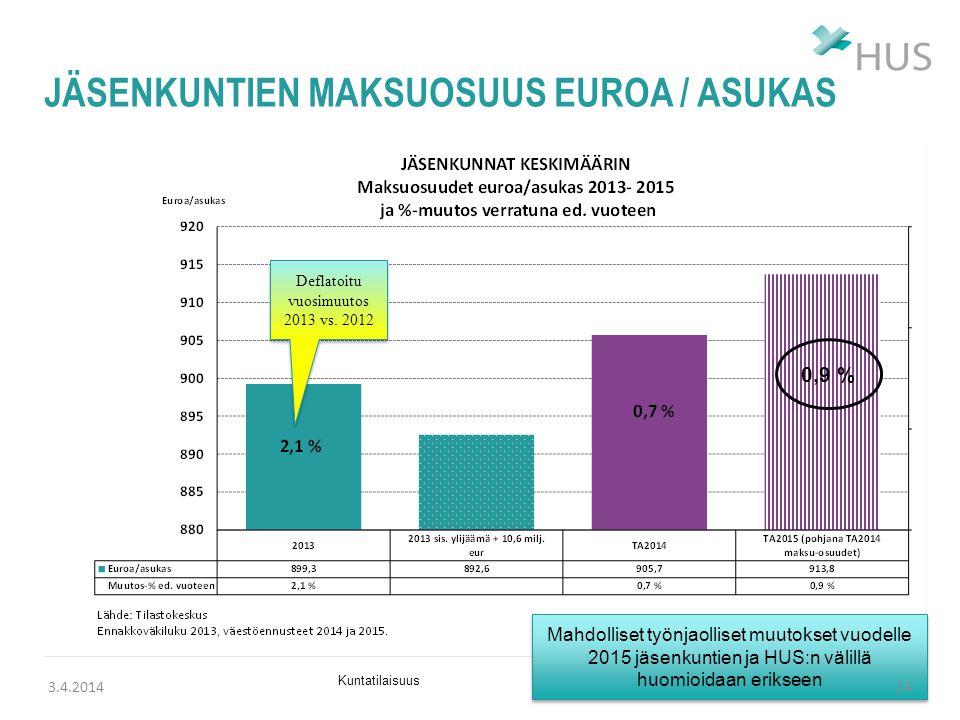 jäsenkuntien maksuosuus euroa / asukas