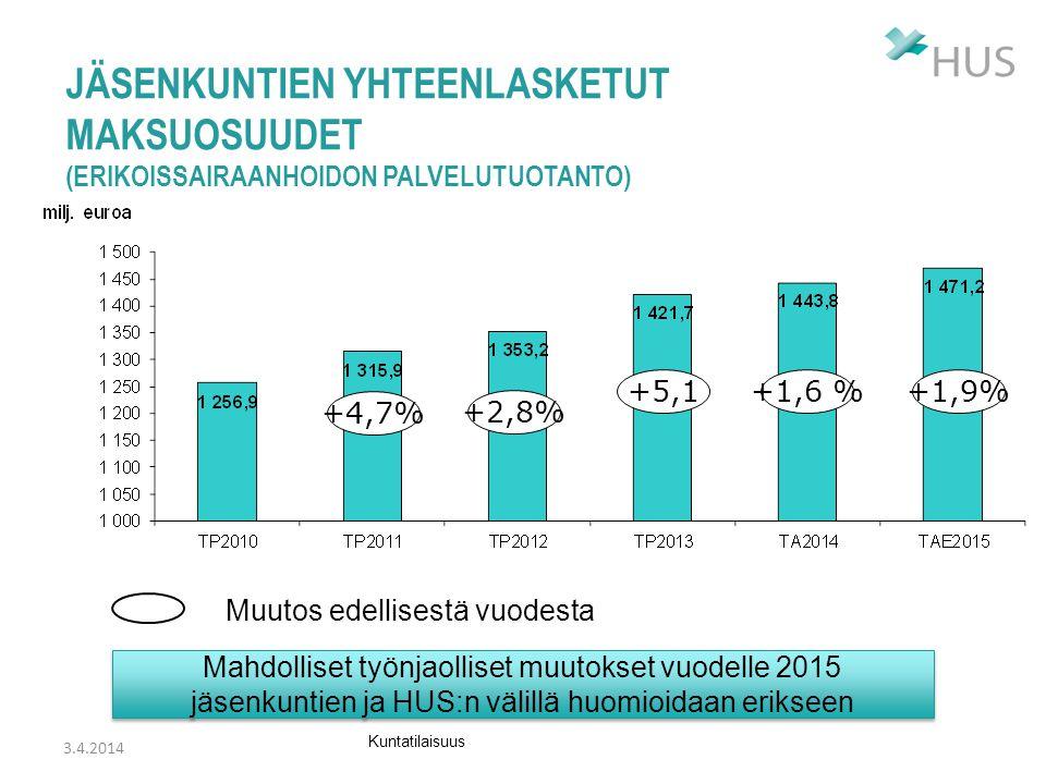 Jäsenkuntien yhteenlasketut maksuosuudet (erikoissairaanhoidon palvelutuotanto)