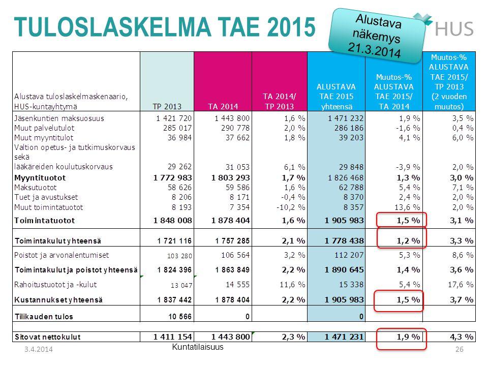 tuloslaskelma TAE 2015 Alustava näkemys 21.3.2014 3.4.2014