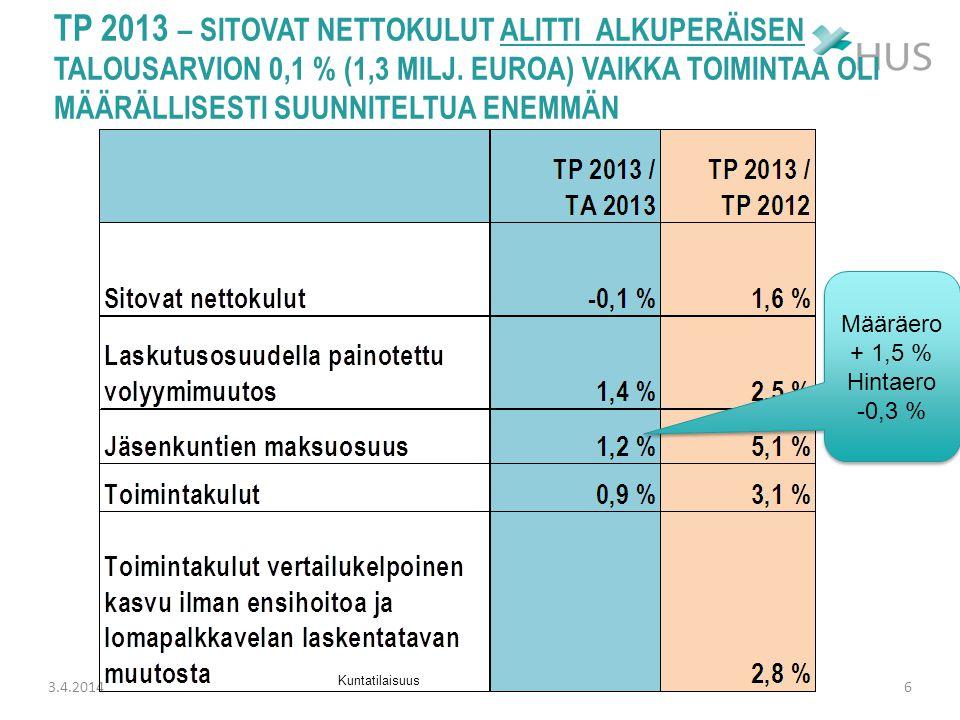 TP 2013 – sitovat nettokulut alitti alkuperäisen talousarvion 0,1 % (1,3 Milj. euroa) vaikka toimintaa oli määrällisesti suunniteltua enemmän