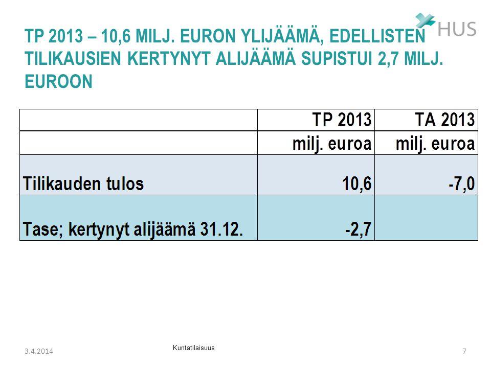 TP 2013 – 10,6 milj. euron ylijäämä, edellisten tilikausien kertynyt alijäämä supistui 2,7 milj. euroon