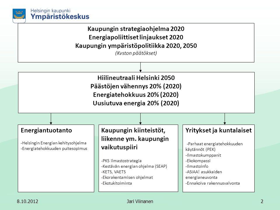 Hiilineutraali Helsinki 2050 Päästöjen vähennys 20% (2020)