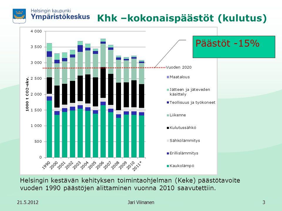 Khk –kokonaispäästöt (kulutus)