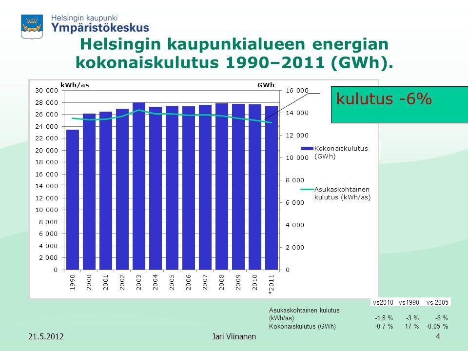 Helsingin kaupunkialueen energian kokonaiskulutus 1990–2011 (GWh).