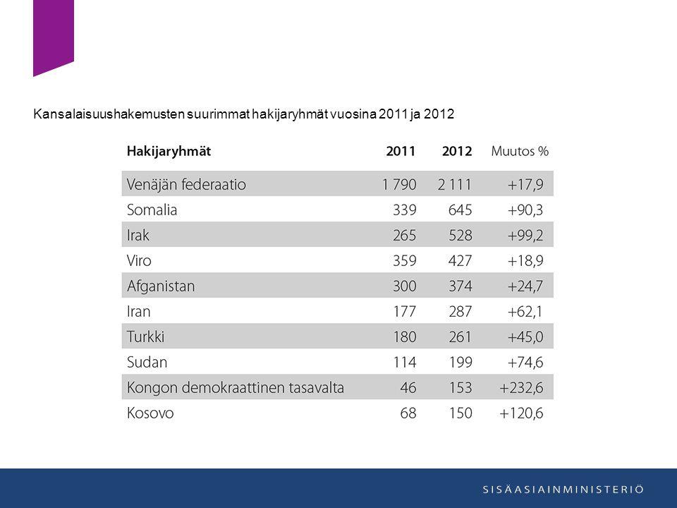 Kansalaisuushakemusten suurimmat hakijaryhmät vuosina 2011 ja 2012
