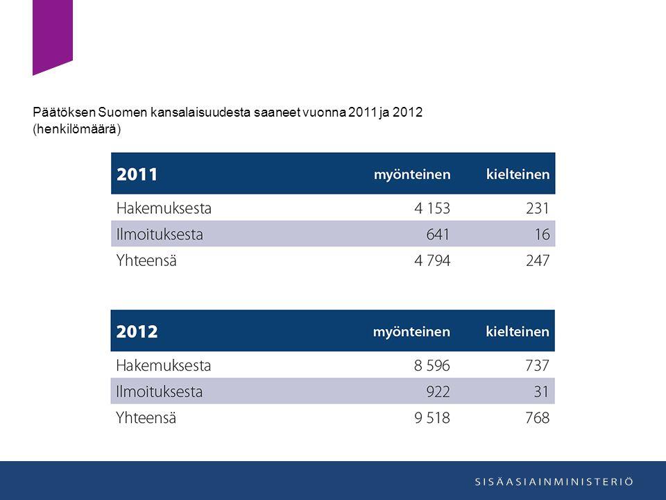 Päätöksen Suomen kansalaisuudesta saaneet vuonna 2011 ja 2012