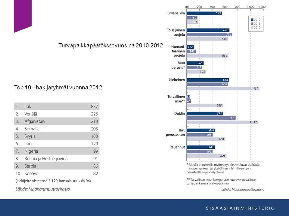 Turvapaikkapäätökset vuosina 2010-2012