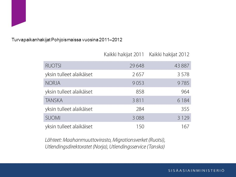 Turvapaikanhakijat Pohjoismaissa vuosina 2011–2012