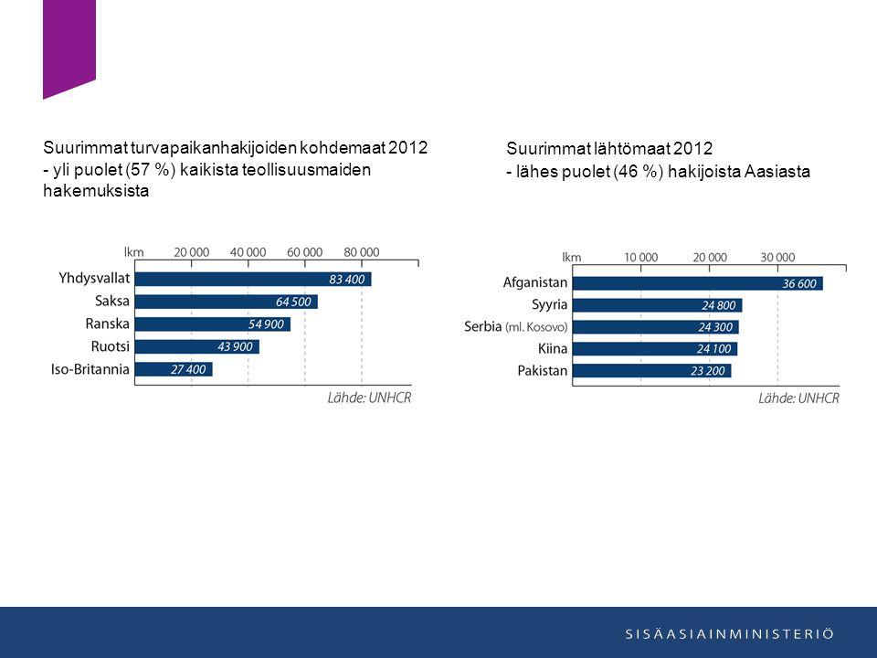 Suurimmat turvapaikanhakijoiden kohdemaat 2012