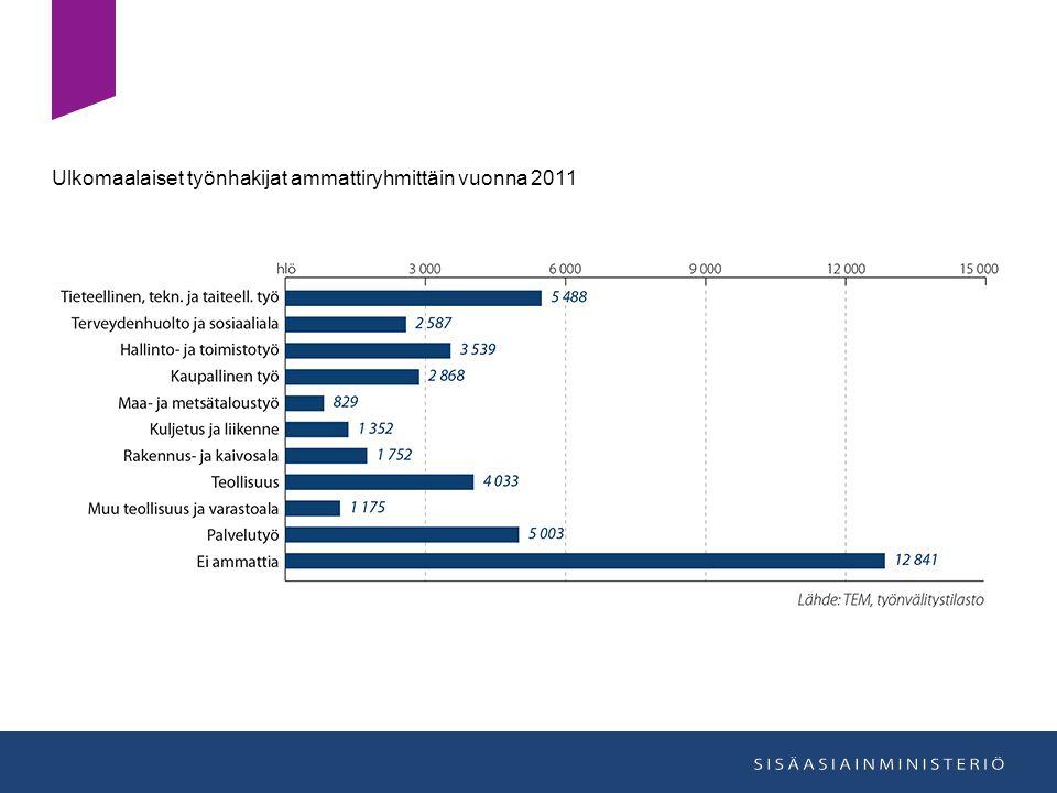 Ulkomaalaiset työnhakijat ammattiryhmittäin vuonna 2011