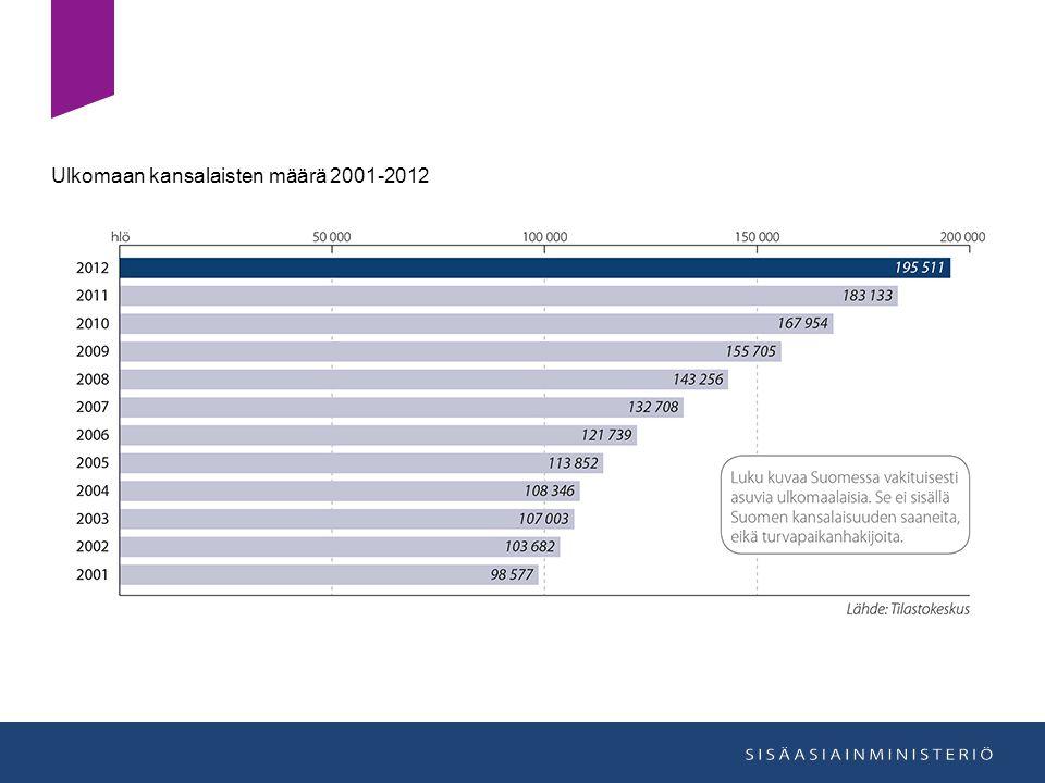 Ulkomaan kansalaisten määrä 2001-2012