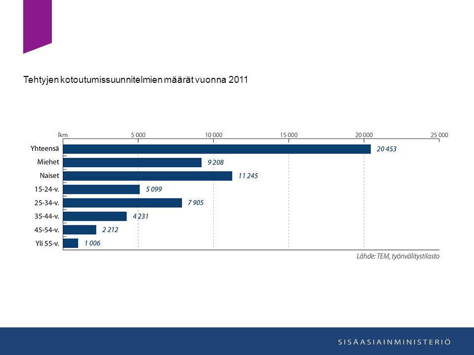 Tehtyjen kotoutumissuunnitelmien määrät vuonna 2011