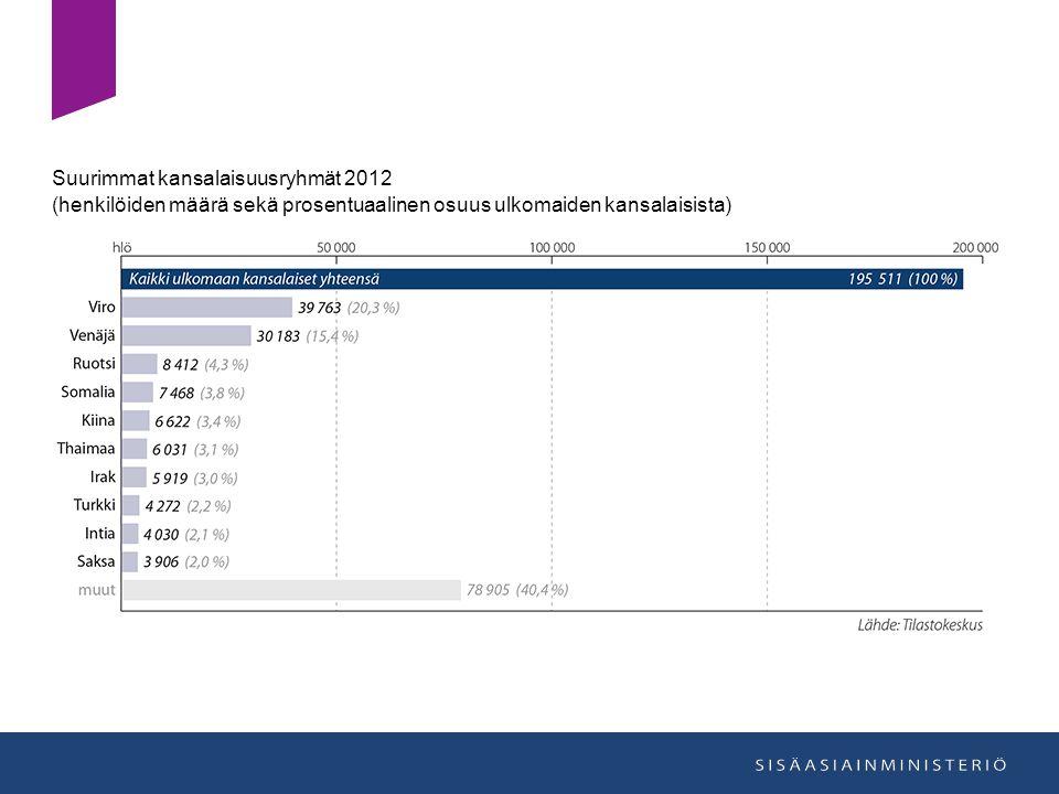 Suurimmat kansalaisuusryhmät 2012