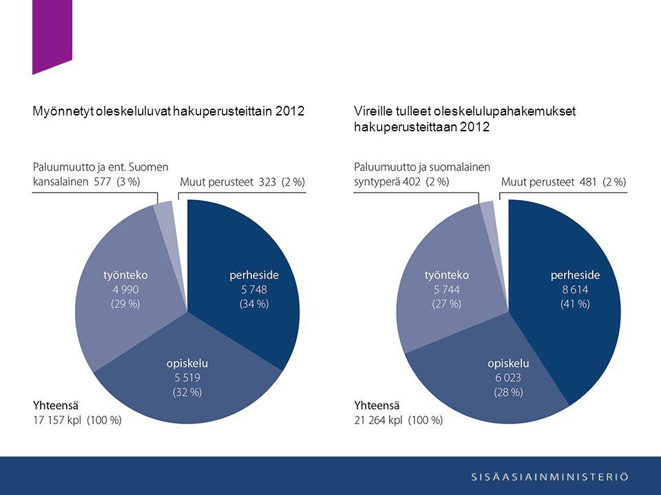 Myönnetyt oleskeluluvat hakuperusteittain 2012