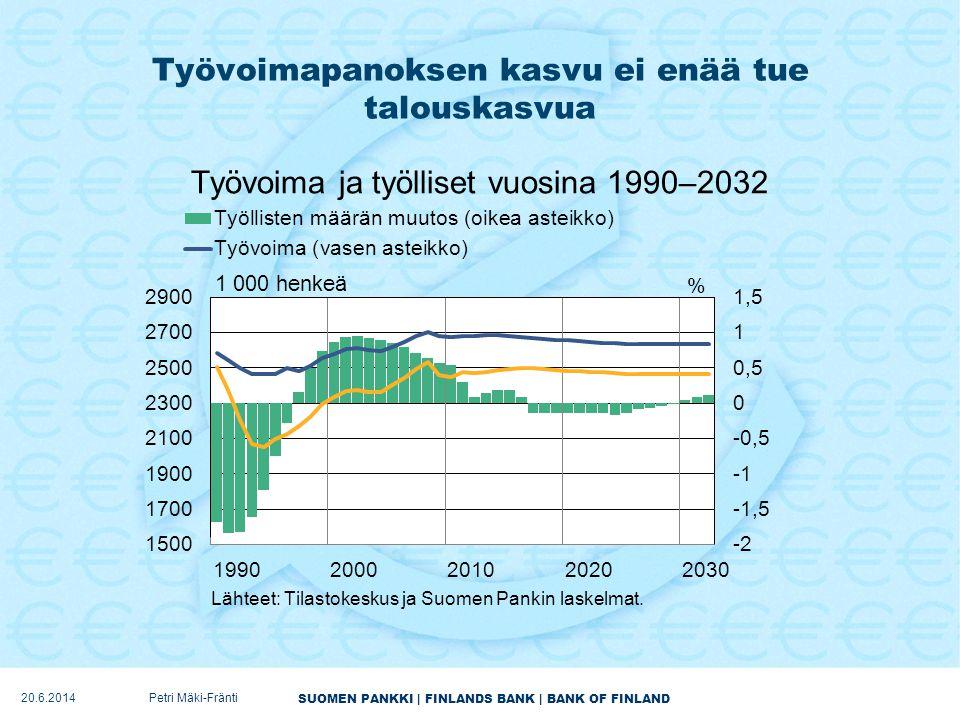 Työvoimapanoksen kasvu ei enää tue talouskasvua